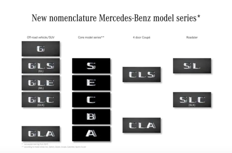 Histori Lini SUV Mercedes-Benz, Sempat Telat Mengikuti Tren