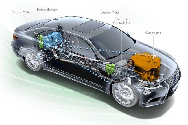 Penjelasan Beberapa Jenis Dan Cara Kerja Mobil Hybrid