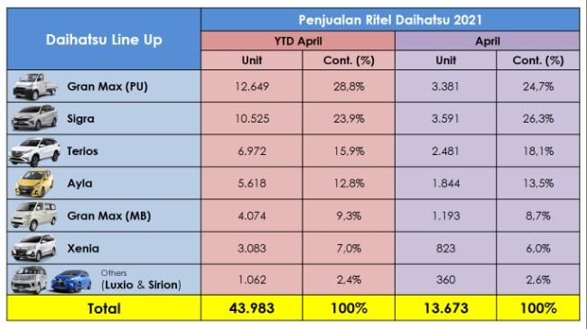 Penjualan Daihatsu April 2021